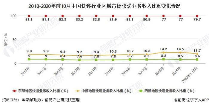 2010-2020年前10月中国快递行业区域市场快递业务收入比重变化情况