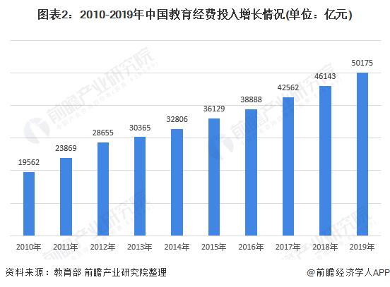 图表2:2010-2019年中国教育经费投入增长情况(单位:亿元)