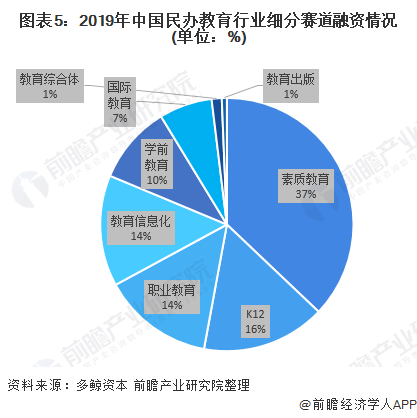 图表5:2019年中国民办教育行业细分赛道融资情况(单位:%)