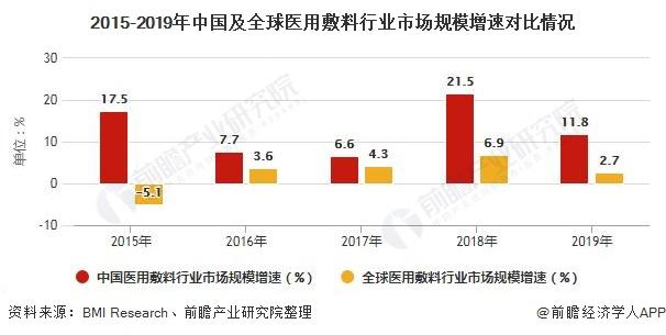 2015-2019年中国及全球医用敷料行业市场规模增速对比情况