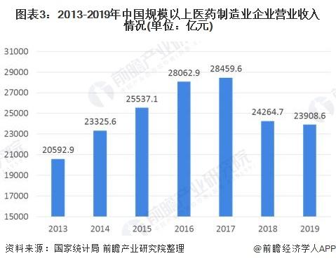 图表3:2013-2019年中国规模以上医药制造业企业营业收入情况(单位:亿元)