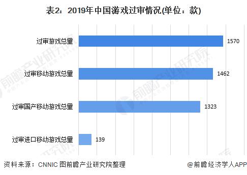 表2:2019年中国游戏过审情况(单位:款)