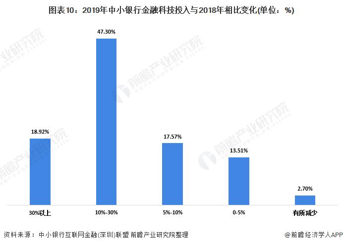 图表10:2019年中小银行金融科技投入与2018年相比变化(单位:%)