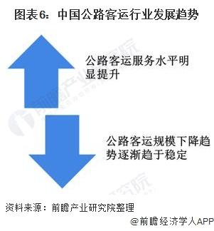 图表6:中国公路客运行业发展趋势
