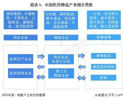 图表1:中国医药物<font class=
