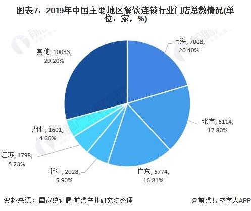 圖表7︰2019年中國主要地區餐飲連鎖行業門店總數情況(單位︰家,%)