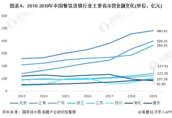 圖表4︰2010-2019年中國餐飲連鎖行業主要省市營業額變化(單位︰億元)