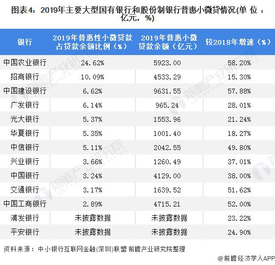 图表4:2019年主要大型国有银行和股份制银行普惠小微贷情况(单位:亿元,%)