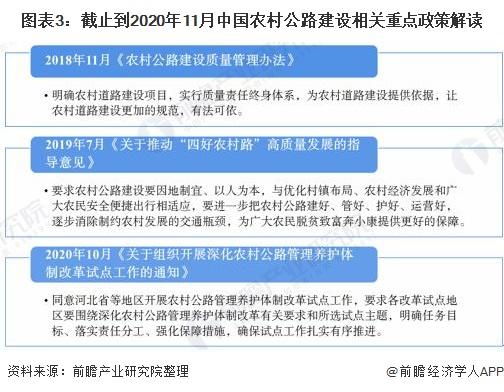 图表3:截止到2020年11月中国农村公路建设相关重点政策解读