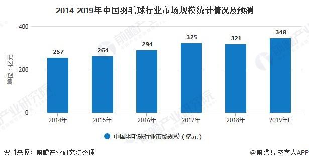 2014-2019年中国羽毛球行业市场规模统计情况及预测