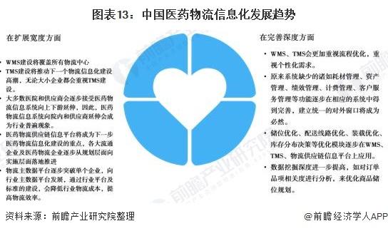 图表13:中国医药物流信息化发展趋势