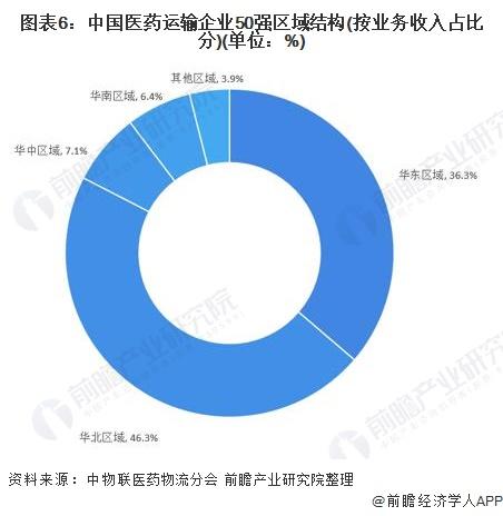 图表6:中国医药运输企业50强区域结构(按业务收入占比分)(单位:%)