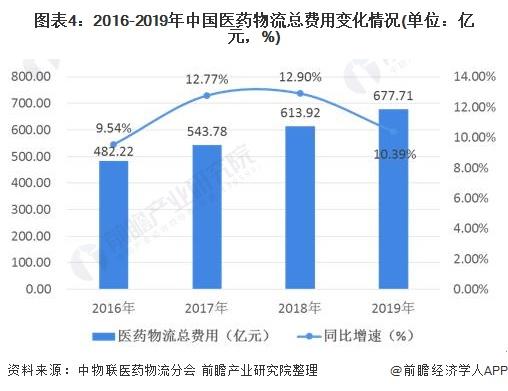 图表4:2016-2019年中国医药物流总费用变化情况(单位:亿元,%)
