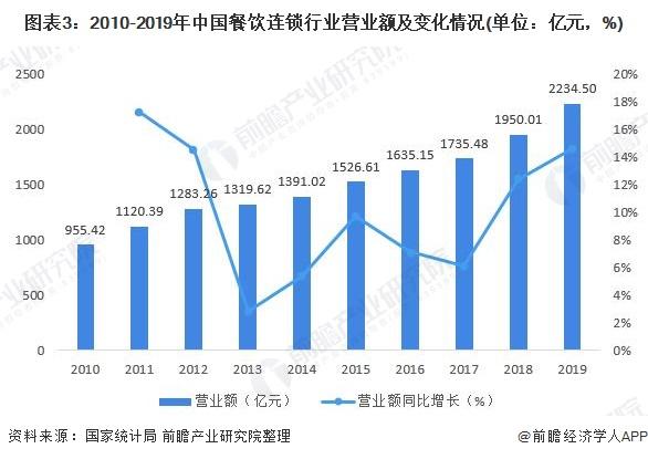 圖表3︰2010-2019年中國餐飲連鎖行業營業額及變化情況(單位︰億元,%)