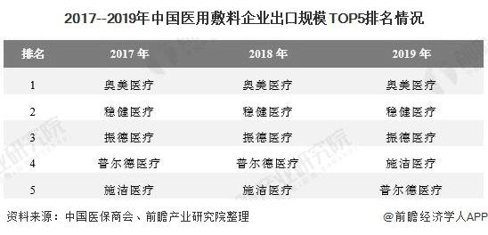 2017--2019年中国医用敷料企业出口规模TOP5排名情况