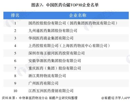 图表7:中国医药仓储TOP10企业名单