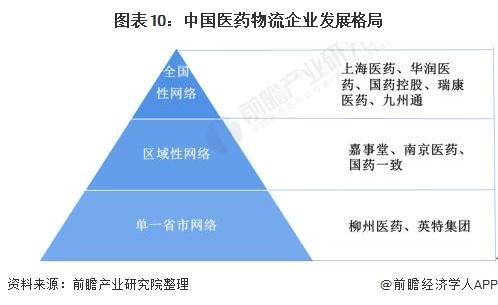 图表10:中国医药物流企业发展格局