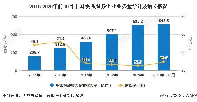 2015-2020年前10月中国快递服务企业业务量统计及增长情况