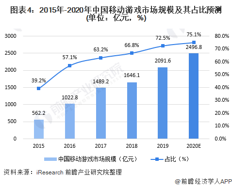 图表4:2015年-2020年中国移动游戏市场规模及其占比预测(单位:亿元,%)