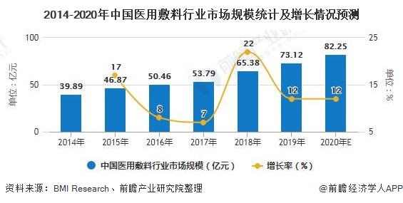 2014-2020年中国医用敷料行业市场规模统计及增长情况预测