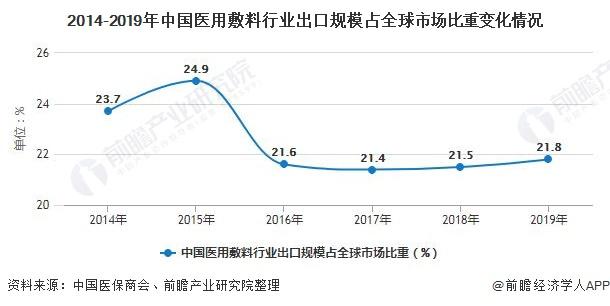 2014-2019年中国医用敷料行业出口规模占全球市场比重变化情况