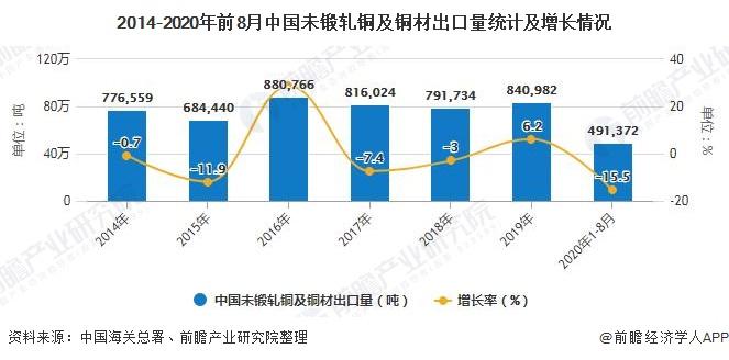 2014-2020年前8月中国未锻轧铜及铜材出口量统计及增长情况