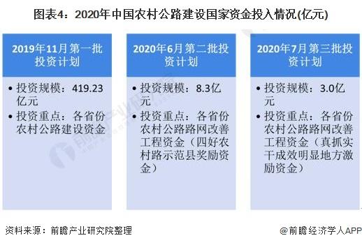 图表4:2020年中国农村公路建设国家资金投入情况(亿元)