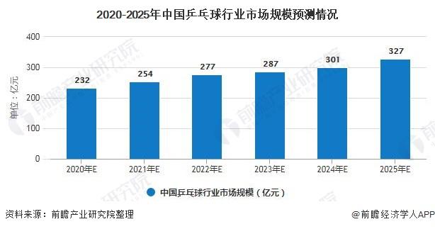 2020-2025年中国乒乓球行业市场规模预测情况