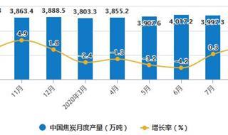 2020年1-8月中国焦炭行业市场分析:累计产量突破3亿吨