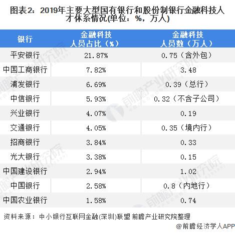 图表2:2019年主要大型国有银行和股份制银行金融科技人才体系情况(单位:%,万人)