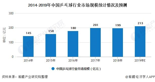 2014-2019年中国乒乓球行业市场规模统计情况及预测
