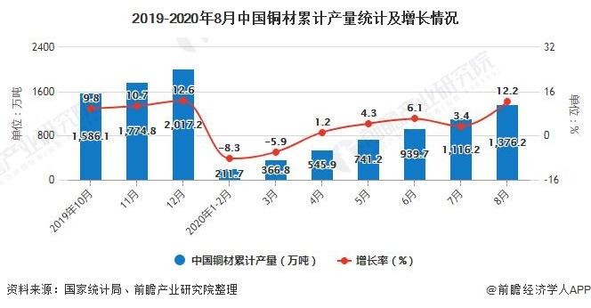 2019-2020年8月中国铜材累计产量统计及增长情况