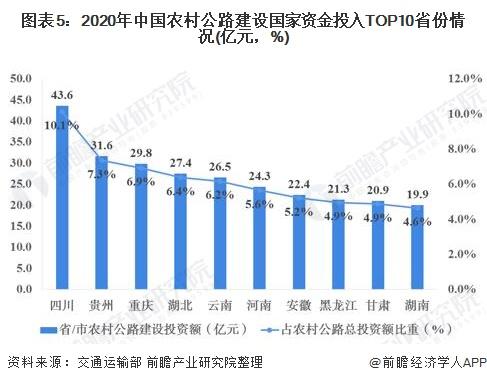 图表5:2020年中国农村公路建设国家资金投入TOP10省份情况(亿元,%)