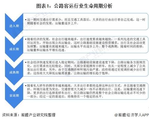 图表1:公路客运行业生命周期分析