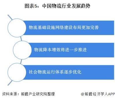 图表5:中国物流行业发展趋势