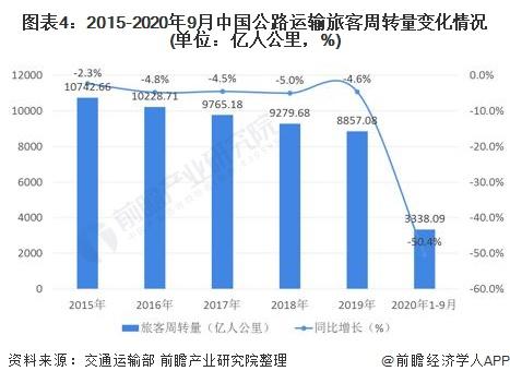 图表4:2015-2020年9月中国公路运输旅客周转量变化情况(单位:亿人公里,%)