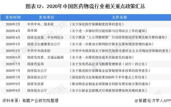 图表12:2020年中国医药物流行业相关重点政策汇总