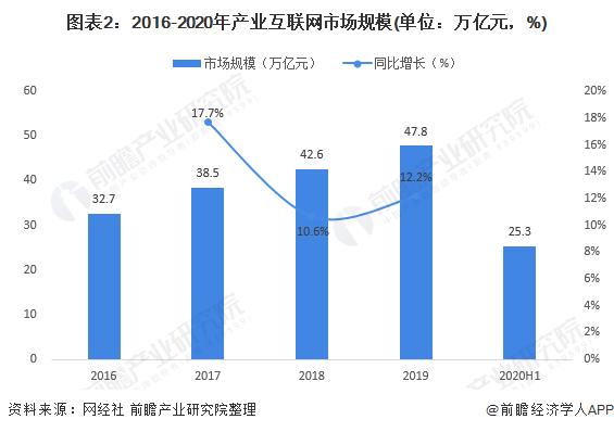 图表2:2016-2020年产业互联网市场规模(单位:万亿元,%)