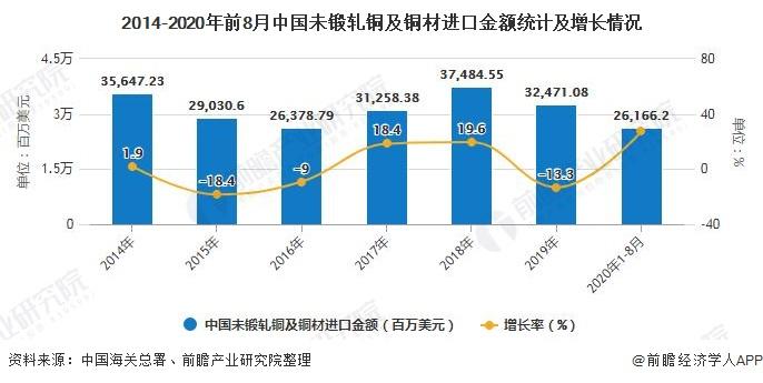 2014-2020年前8月中国未锻轧铜及铜材进口金额统计及增长情况