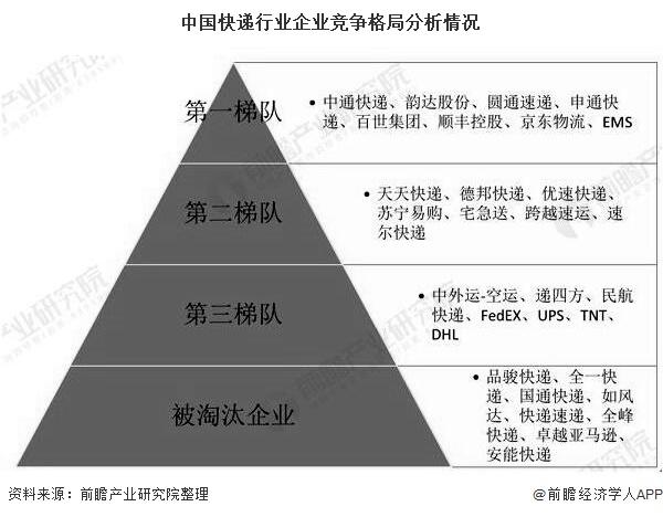 中国快递行业企业竞争格局分析情况