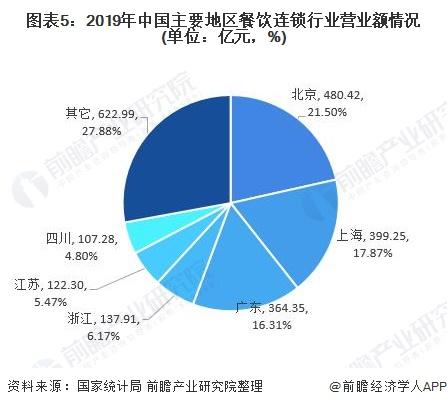 圖表5︰2019年中國主要地區餐飲連鎖行業營業額情況(單位︰億元,%)