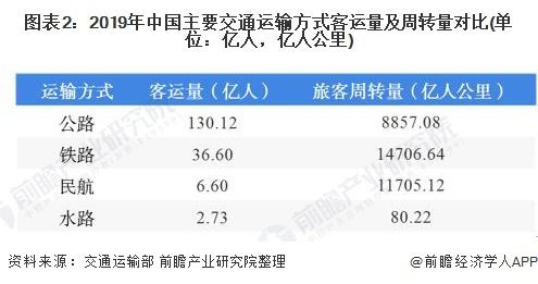图表2:2019年中国主要交通运输方式客运量及周转量对比(单位:亿人,亿人公里)