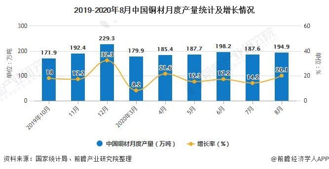 2019-2020年8月中国铜材月度产量统计及增长情况