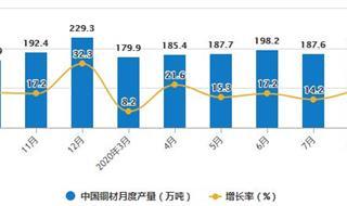 2020年1-8月中国铜材行业市场分析:累计进口量突破400万吨