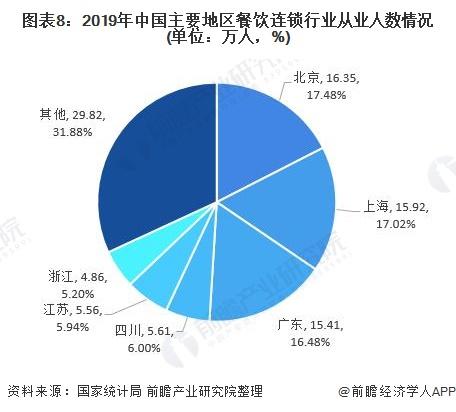 圖表8︰2019年中國主要地區餐飲連鎖行業從業人數情況(單位︰萬人,%)