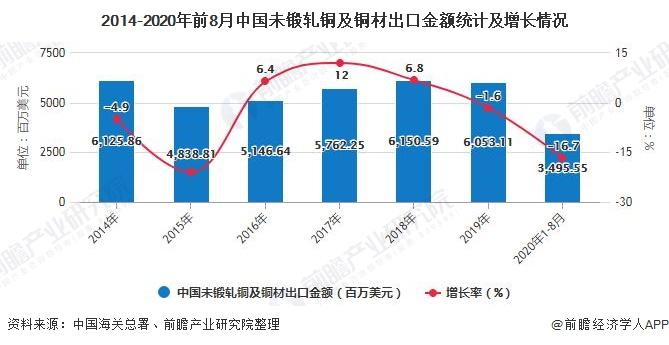 2014-2020年前8月中国未锻轧铜及铜材出口金额统计及增长情况