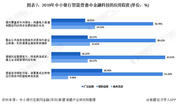 图表7:2019年中小银行智能普惠中金融科技的应用程度(单位:%)