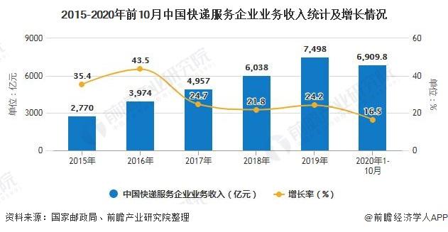 2015-2020年前10月中国快递服务企业业务收入统计及增长情况