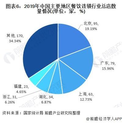 圖表6︰2019年中國主要地區餐飲連鎖行業總店數量情況(單位︰家,%)