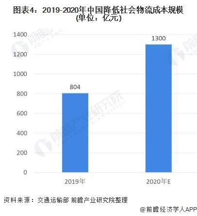 图表4:2019-2020年中国降低社会物流成本规模(单位:亿元)